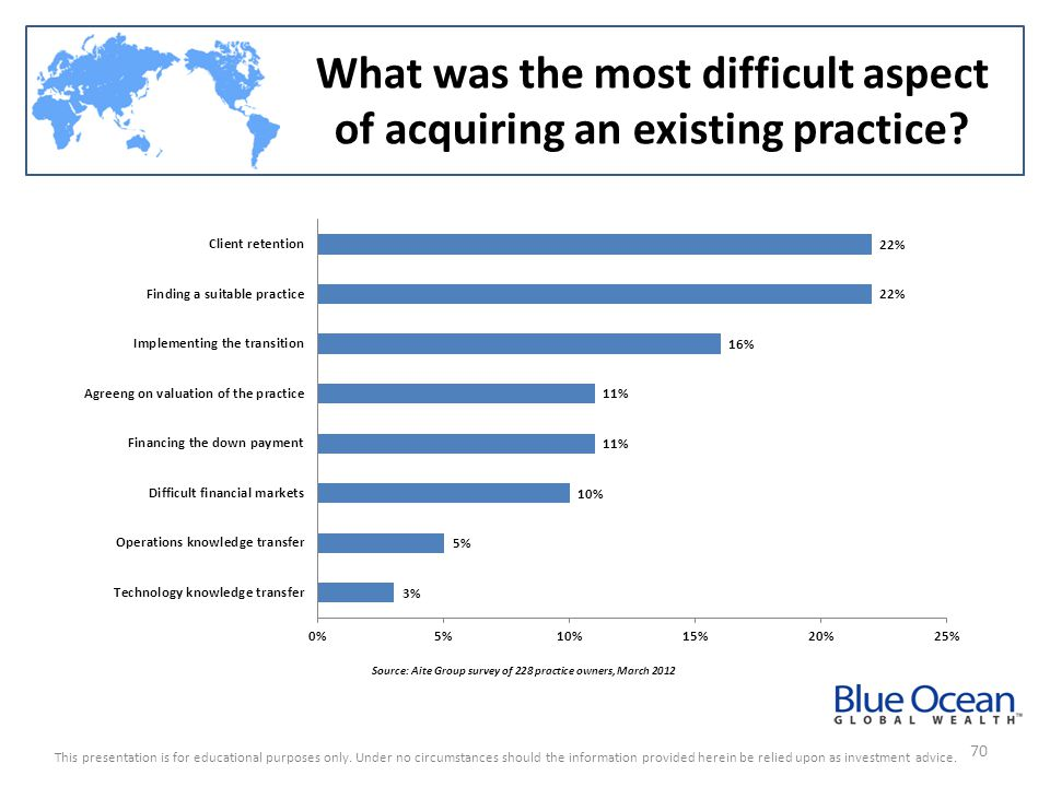 What was the most difficult aspect of acquiring an existing practice