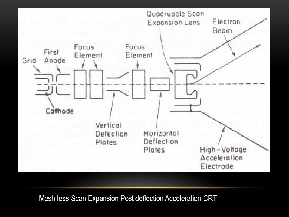 Mesh-less Scan Expansion Post deflection Acceleration CRT