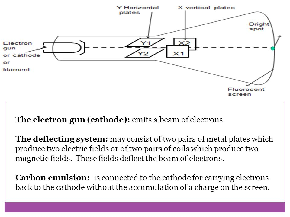 The electron gun (cathode): emits a beam of electrons