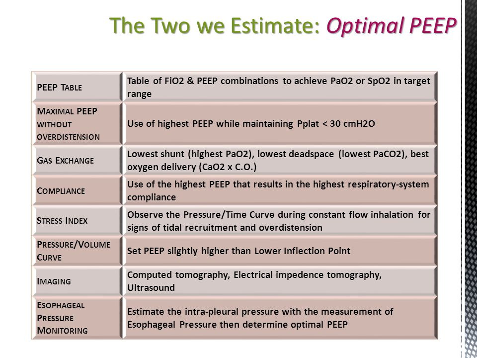 The Two we Estimate: Optimal PEEP