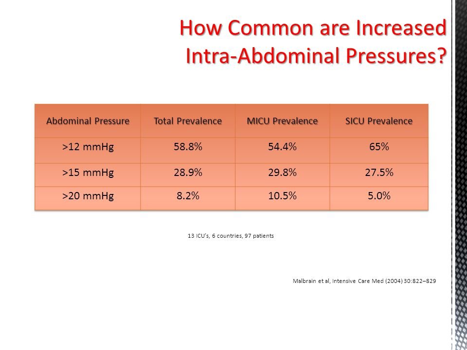 How Common are Increased Intra-Abdominal Pressures
