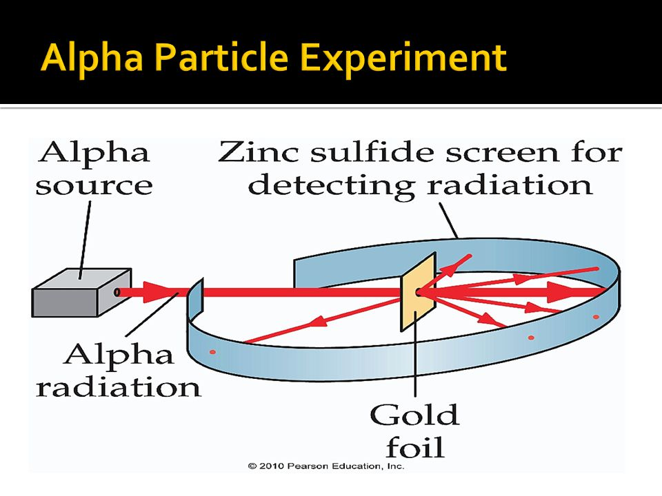 Alpha Particle Experiment