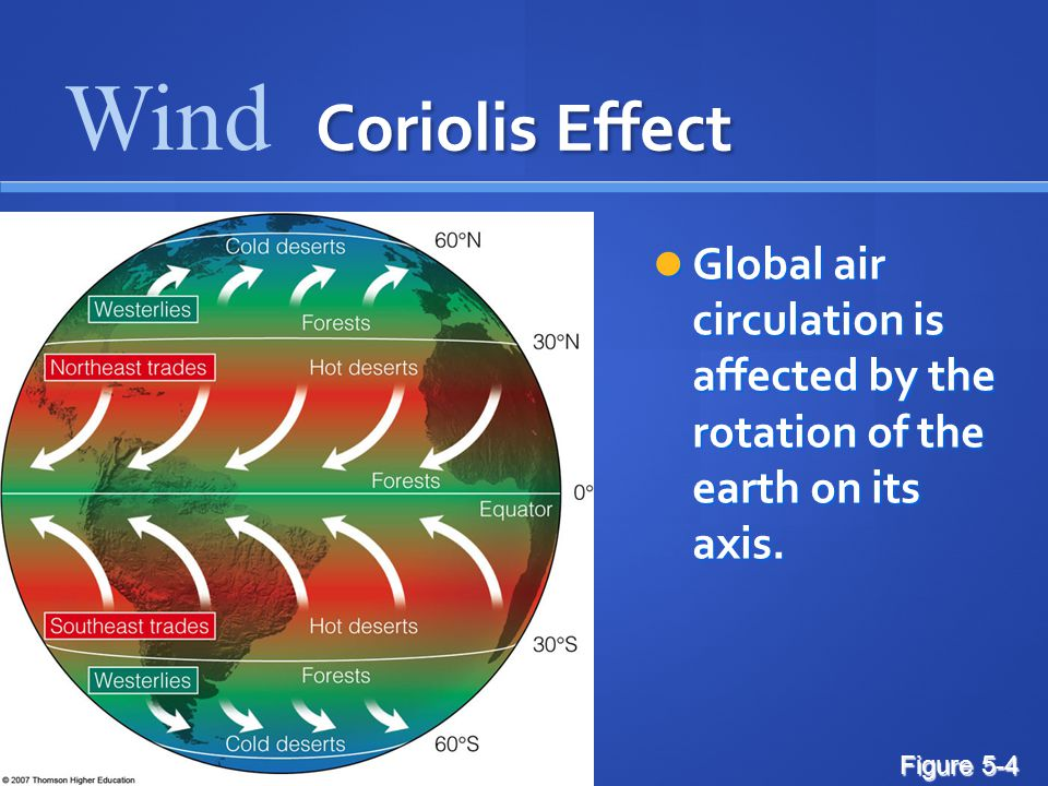 Wind Coriolis Effect. Global air circulation is affected by the rotation of the earth on its axis.
