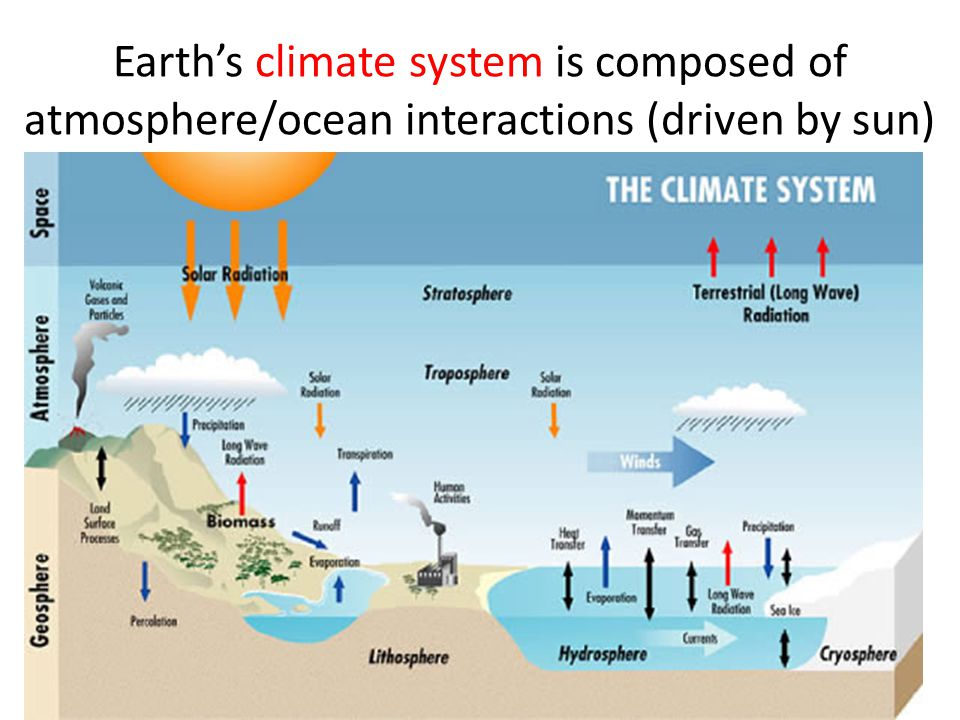 Earth's climate system is composed of atmosphere/ocean interactions (driven by sun)