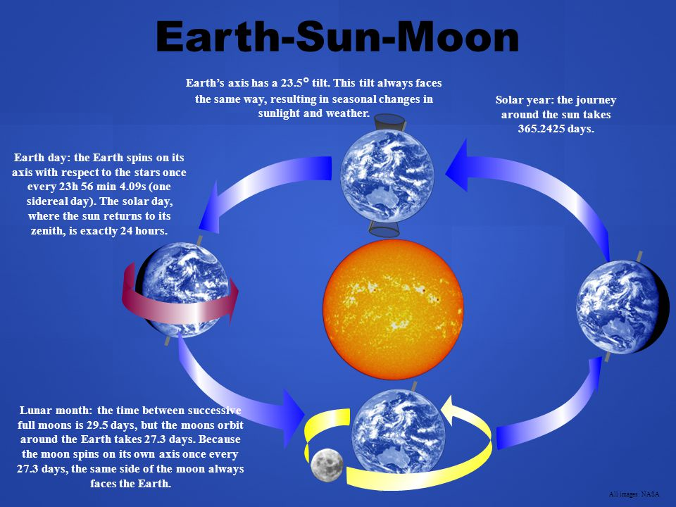 Solar year: the journey around the sun takes 365.2425 days.