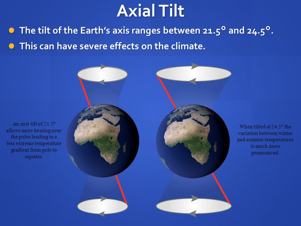 Axial Tilt The tilt of the Earth's axis ranges between 21.5° and 24.5°. This can have severe effects on the climate.