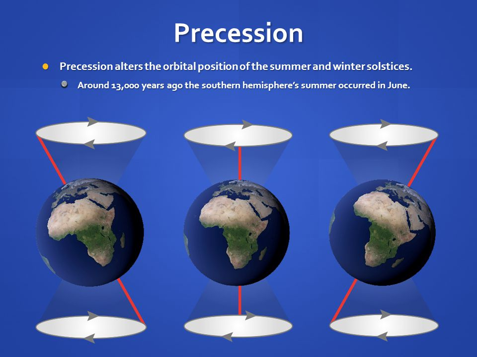Precession Precession alters the orbital position of the summer and winter solstices.