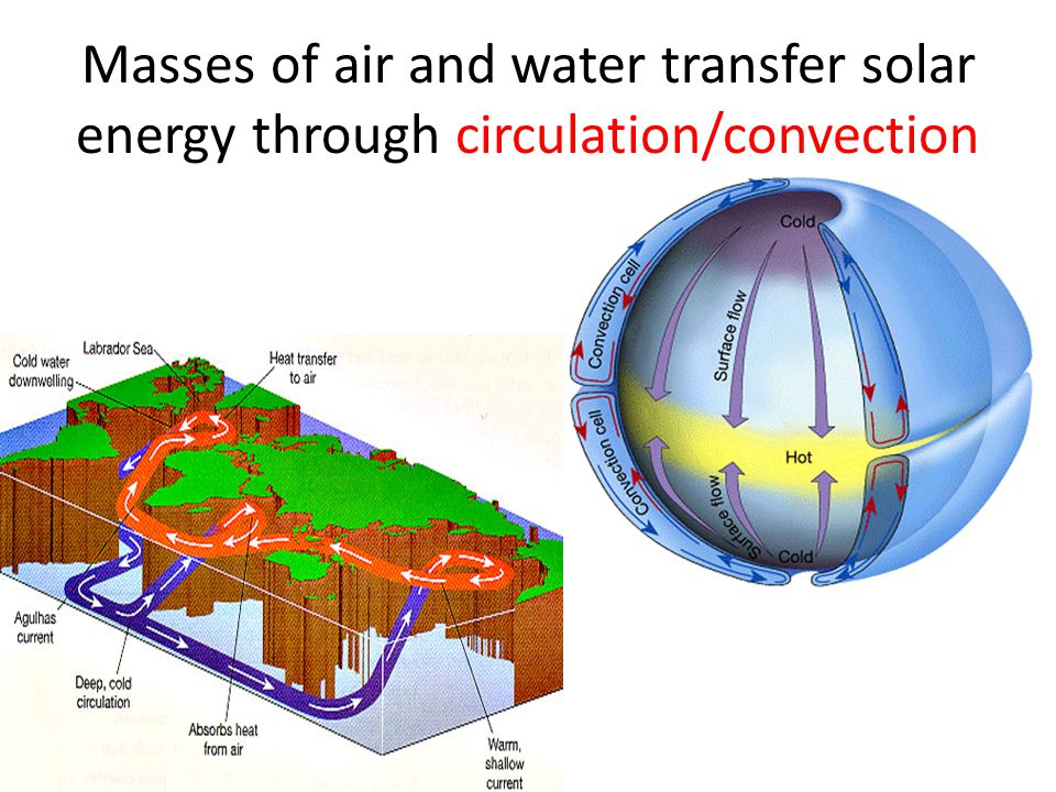 Masses of air and water transfer solar energy through circulation/convection