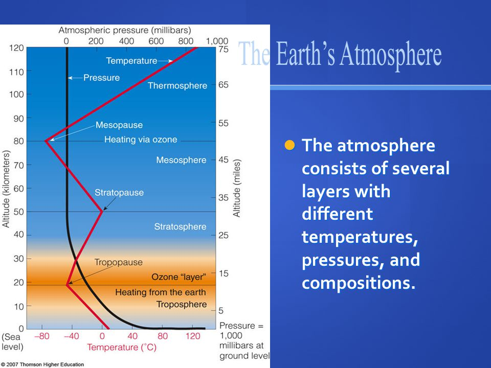 The atmosphere consists of several layers with different temperatures, pressures, and compositions.