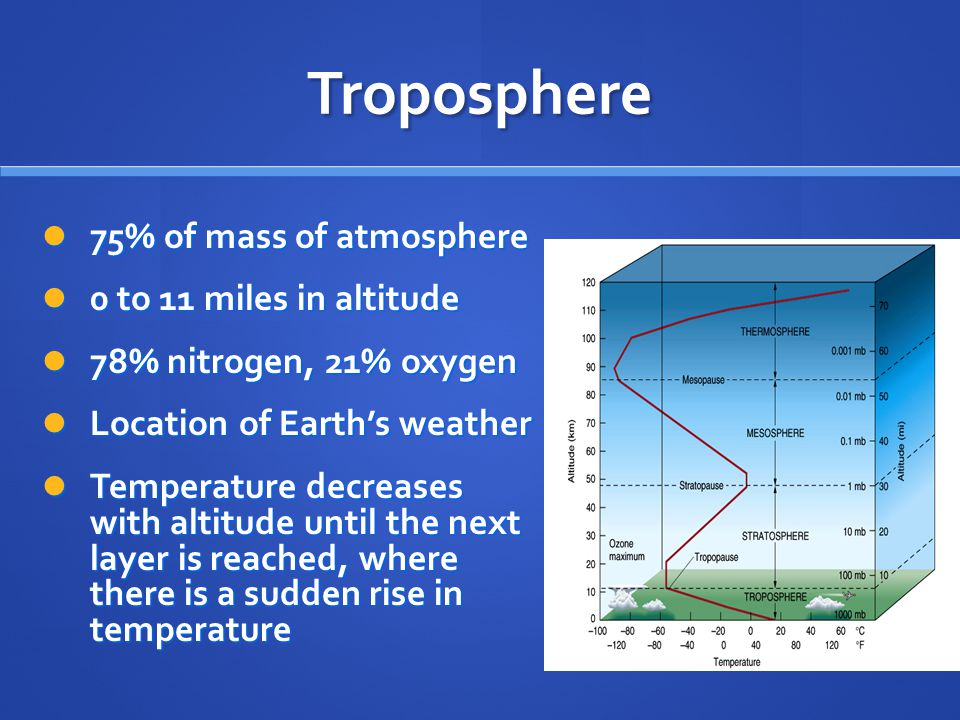 Troposphere 75% of mass of atmosphere 0 to 11 miles in altitude