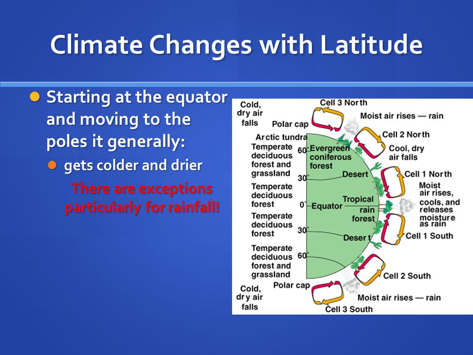 Climate Changes with Latitude