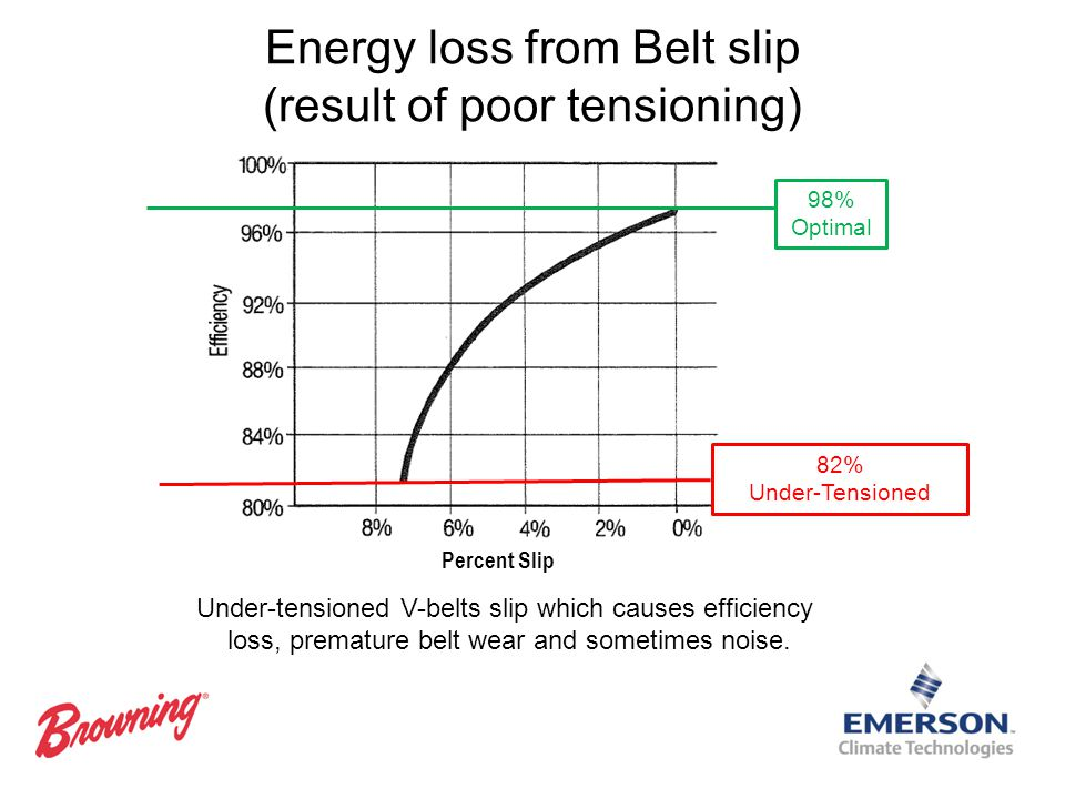 Energy loss from Belt slip (result of poor tensioning)