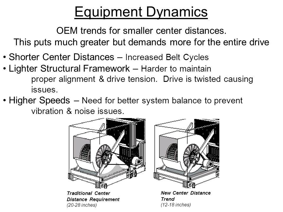 Equipment Dynamics OEM trends for smaller center distances.