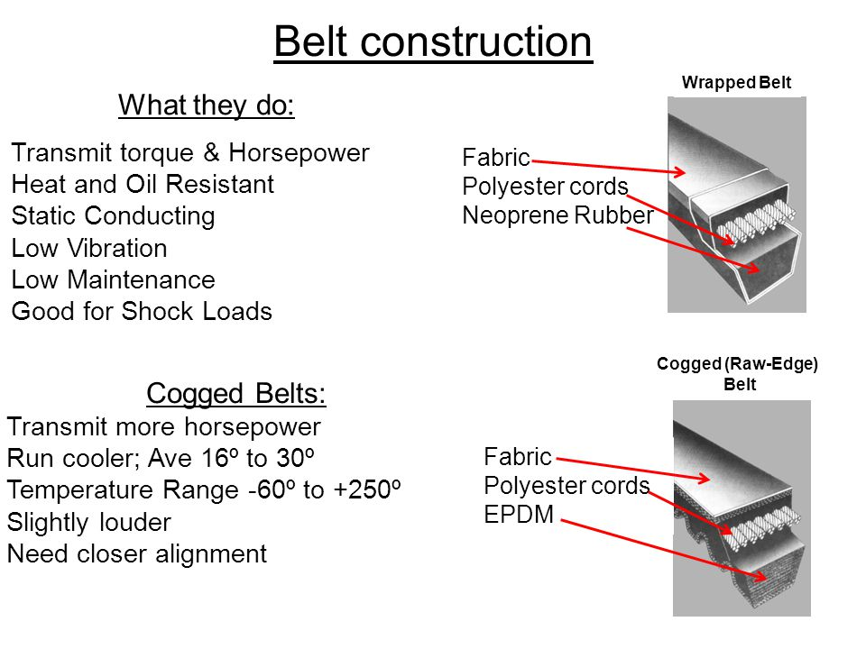 Belt construction What they do: Cogged Belts: