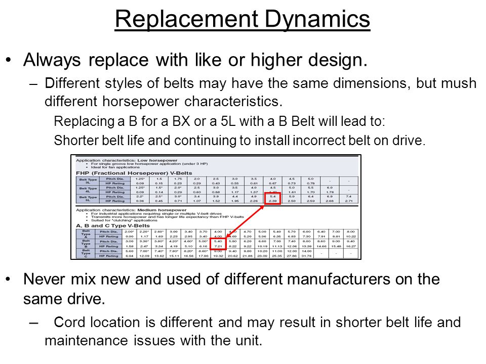 Replacement Dynamics Always replace with like or higher design.