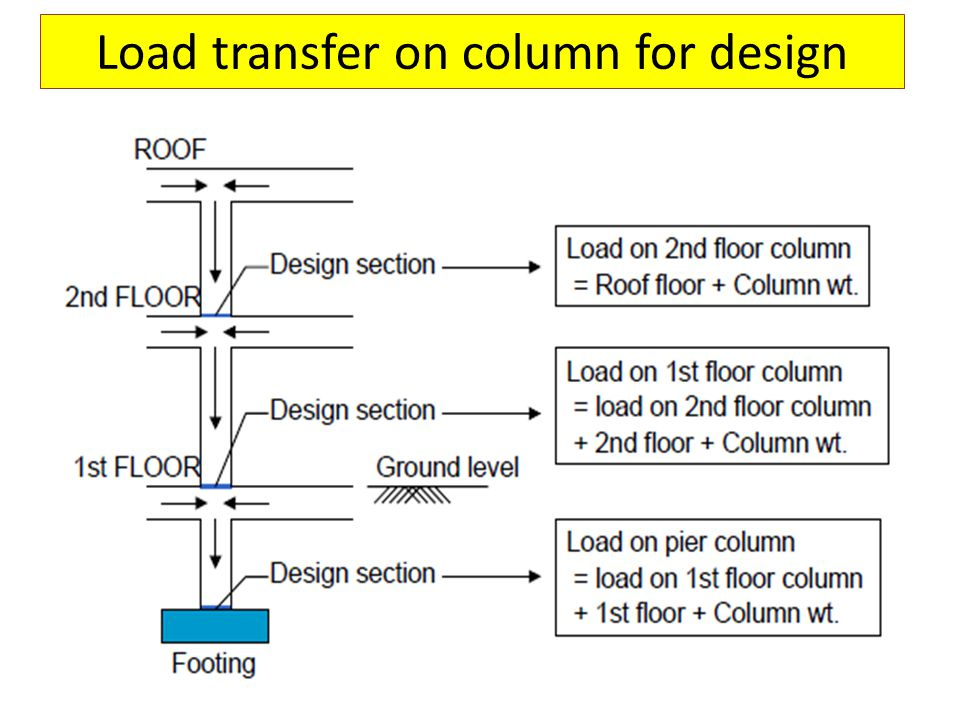 Load transfer on column for design