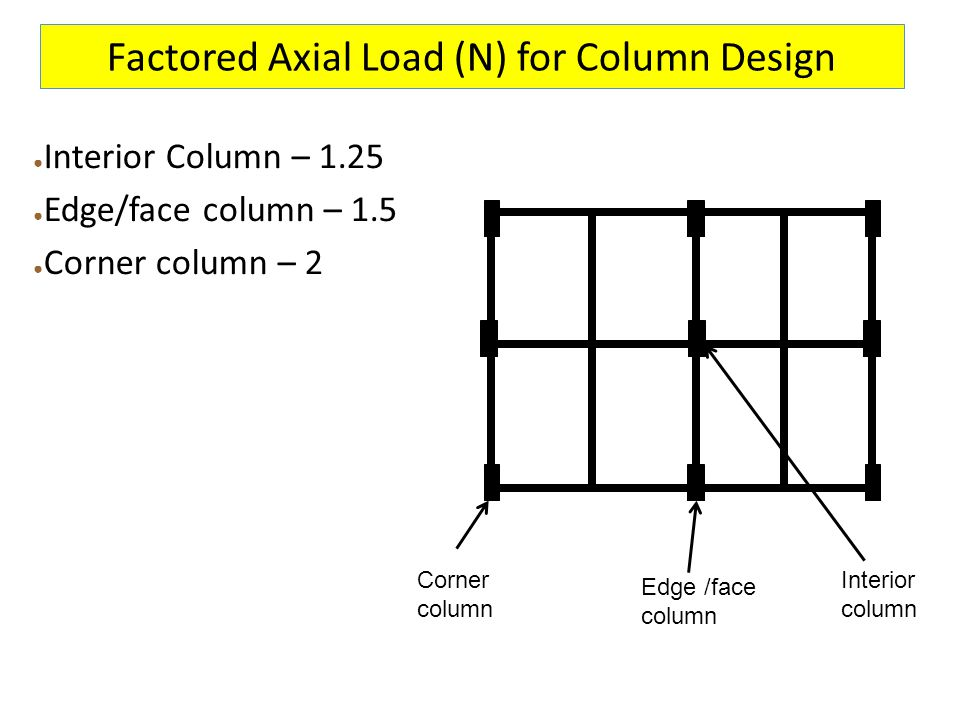 Factored Axial Load (N) for Column Design