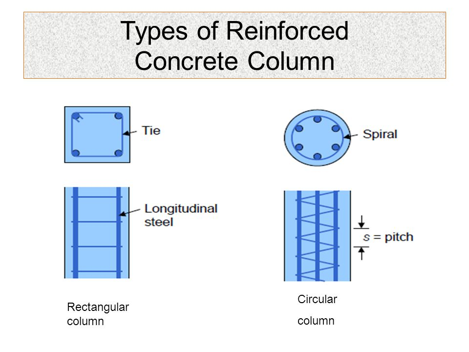 Types of Reinforced Concrete Column Circular column Rectangular column