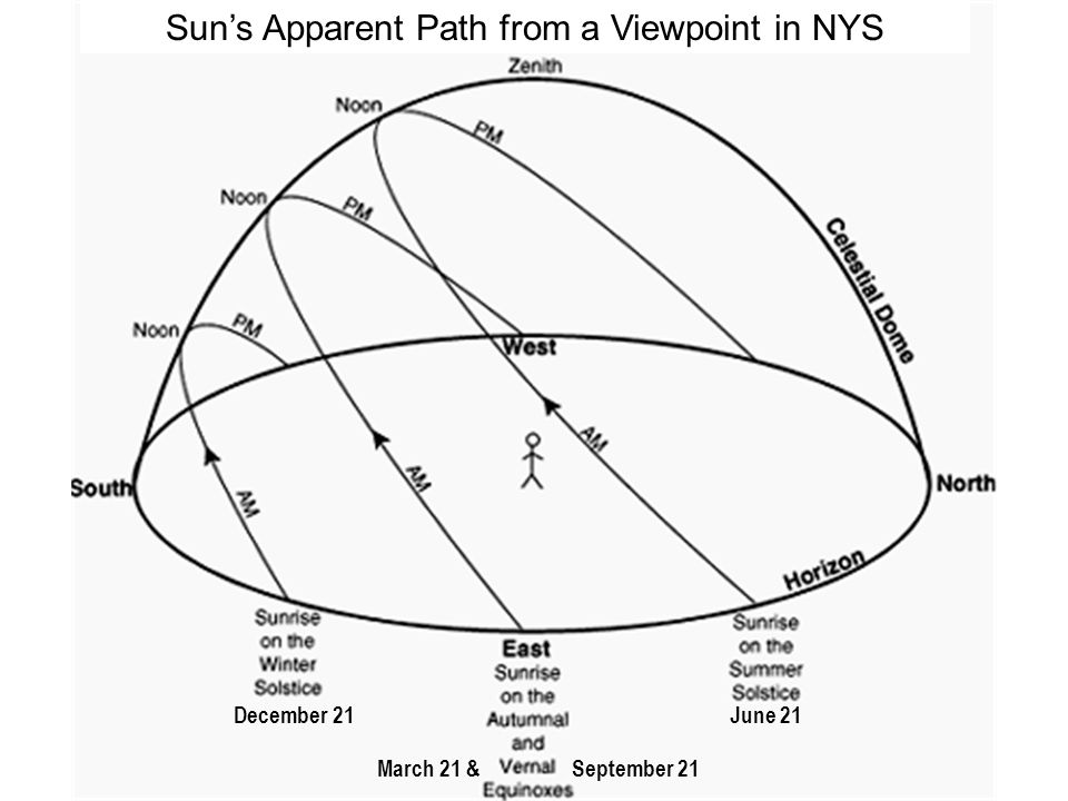 Sun's Apparent Path from a Viewpoint in NYS