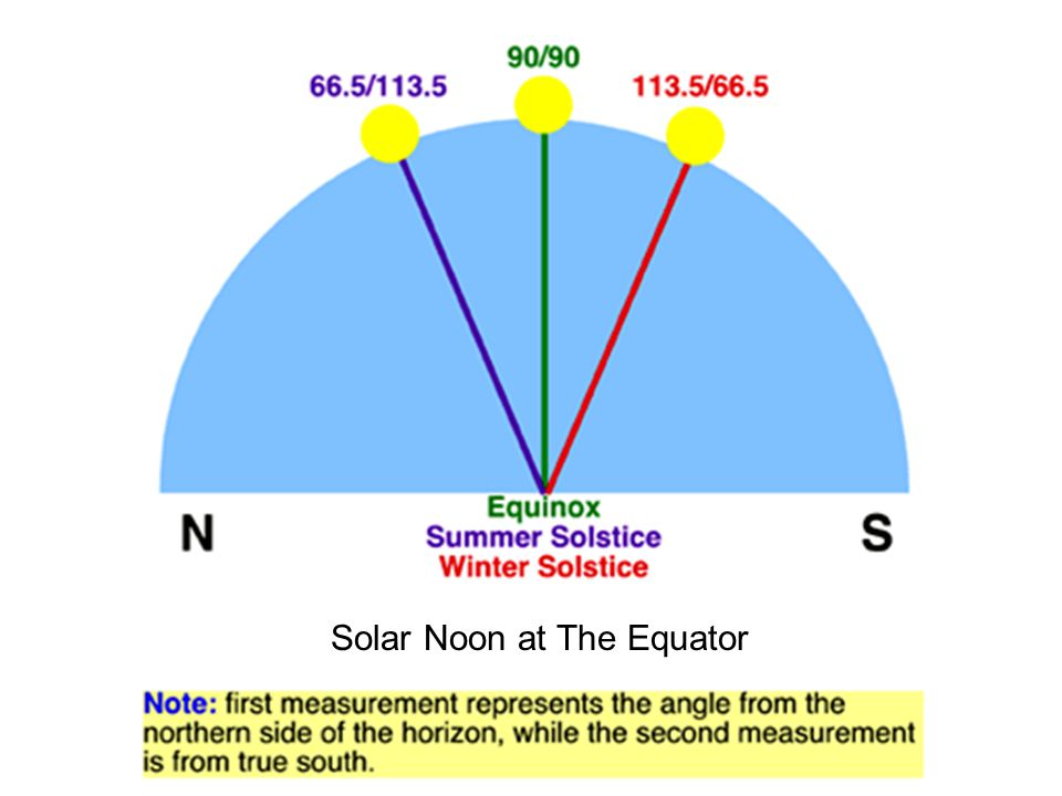 Solar Noon at The Equator