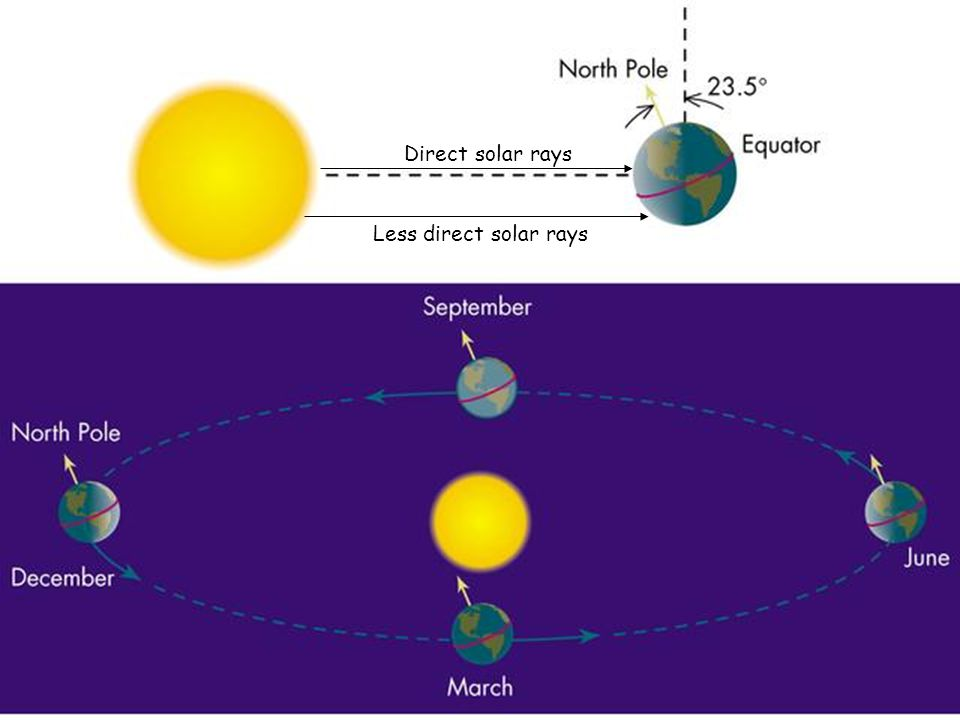Direct solar rays Less direct solar rays