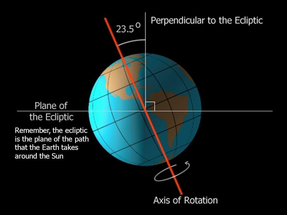 Remember, the ecliptic is the plane of the path that the Earth takes around the Sun