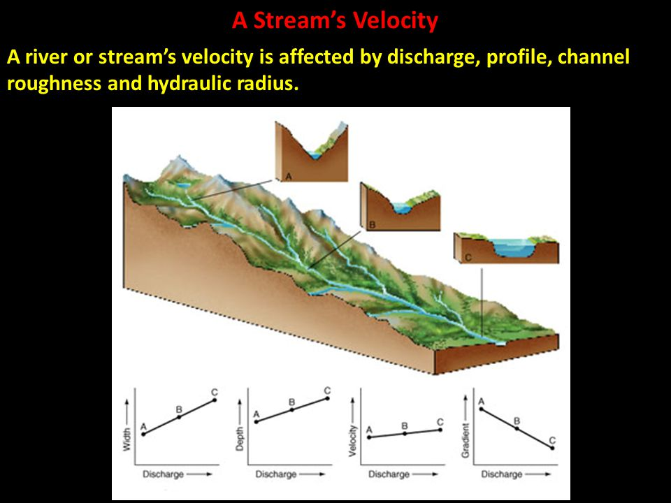 A Stream's Velocity A river or stream's velocity is affected by discharge, profile, channel roughness and hydraulic radius.
