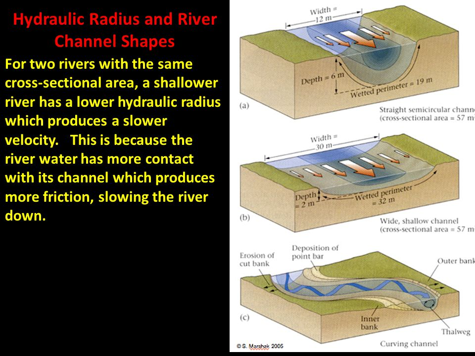 Hydraulic Radius and River Channel Shapes