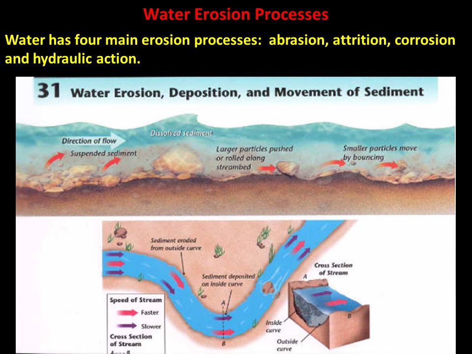 Water Erosion Processes