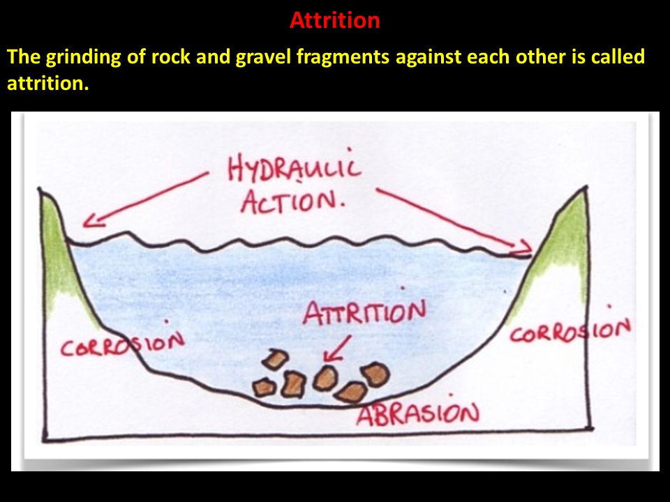 Attrition The grinding of rock and gravel fragments against each other is called attrition.