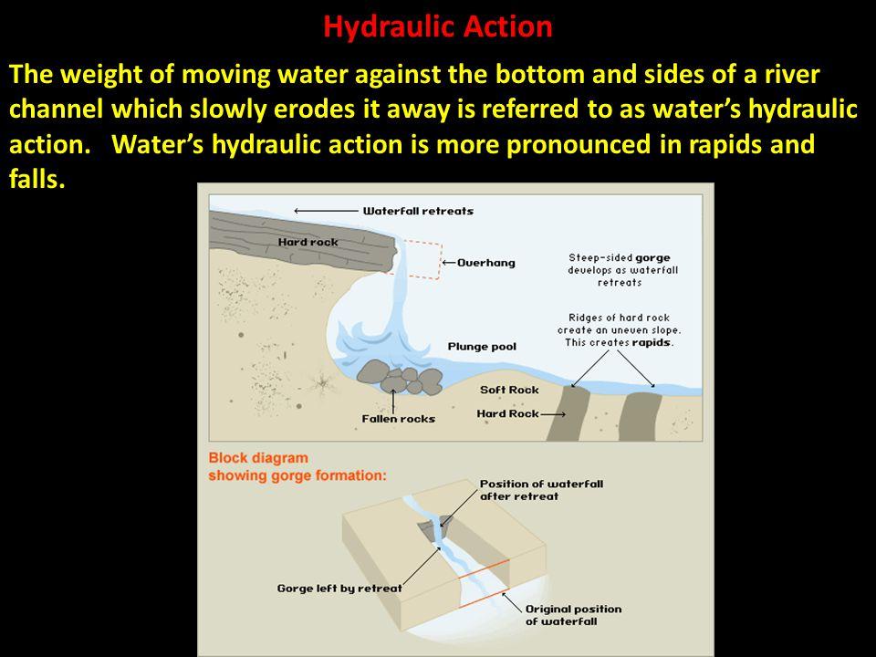 Hydraulic Action