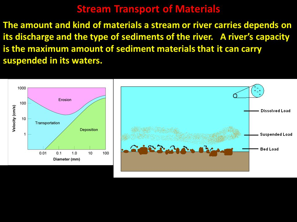 Stream Transport of Materials