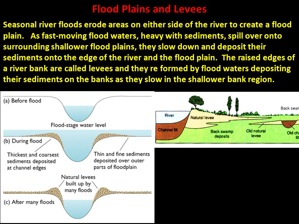 Flood Plains and Levees
