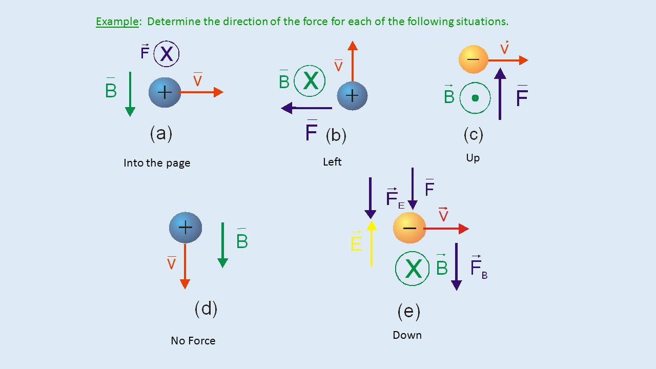 Example: Determine the direction of the force for each of the following situations.