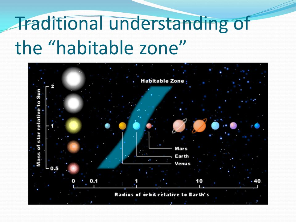 Traditional understanding of the habitable zone