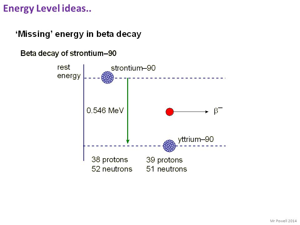 Energy Level ideas..