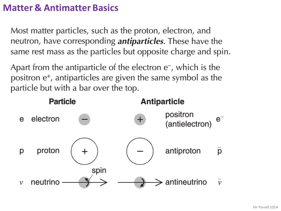 Matter & Antimatter Basics