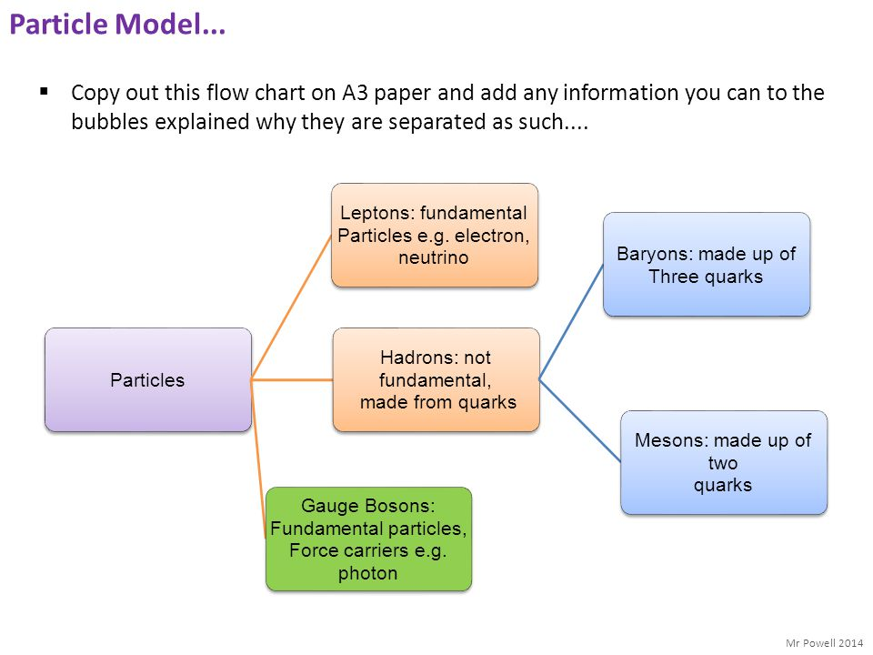 Particle Model... Copy out this flow chart on A3 paper and add any information you can to the bubbles explained why they are separated as such....