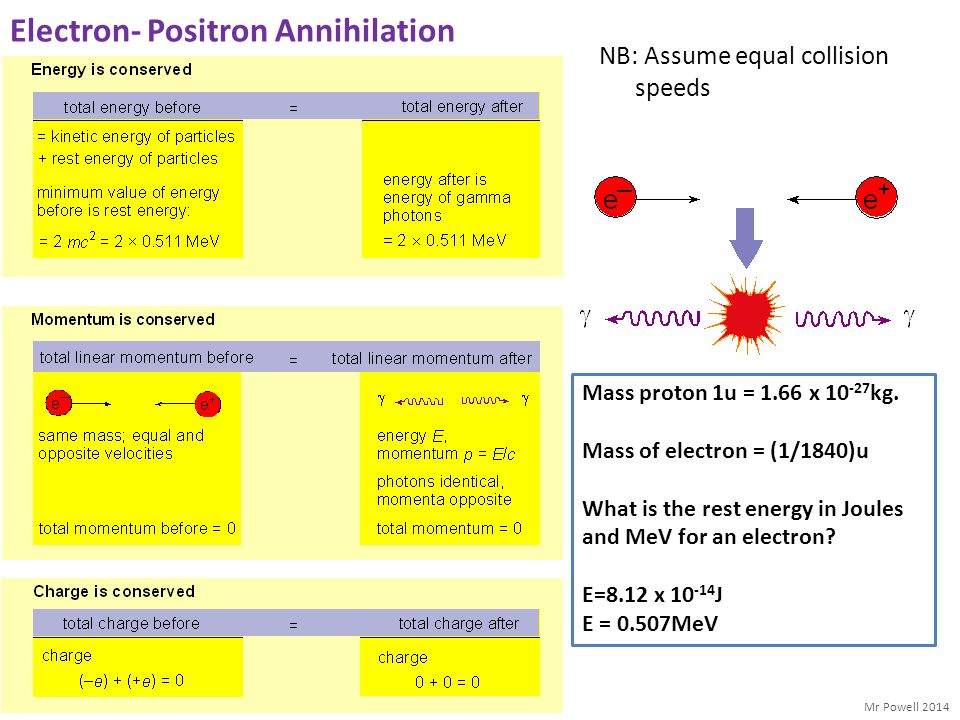 Electron- Positron Annihilation