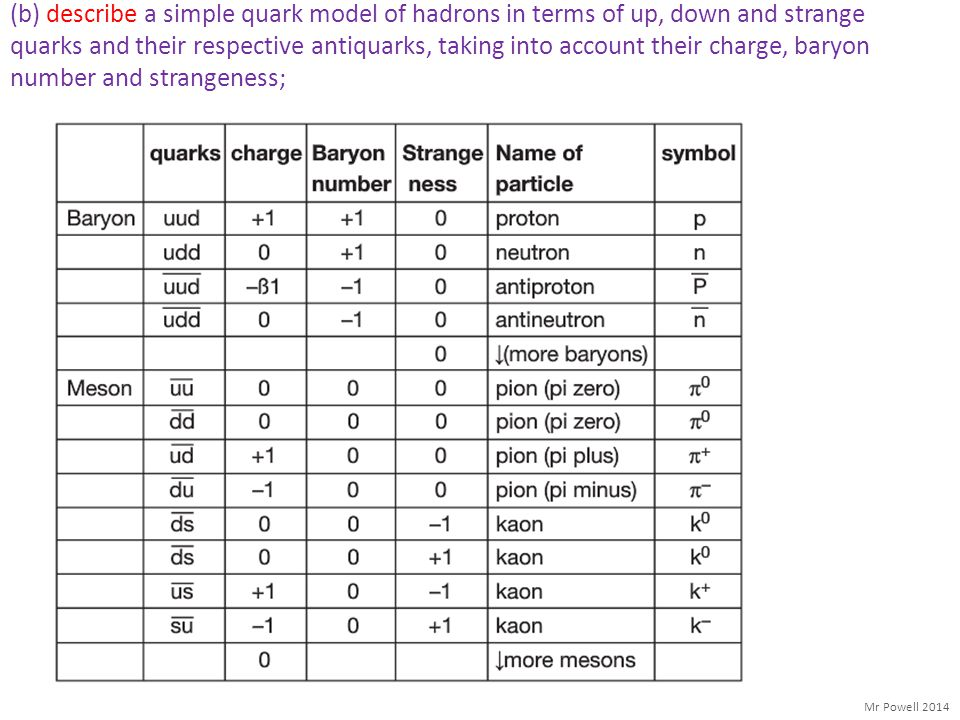 (b) describe a simple quark model of hadrons in terms of up, down and strange quarks and their respective antiquarks, taking into account their charge, baryon number and strangeness;