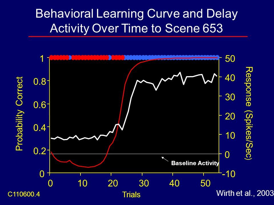 Behavioral Learning Curve and Delay Activity Over Time to Scene 653