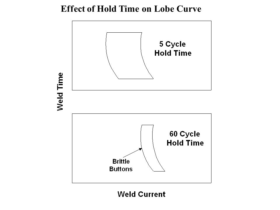 Effect of Hold Time on Lobe Curve