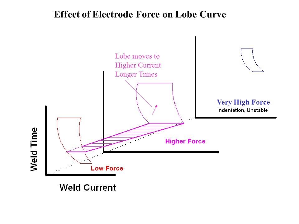 Effect of Electrode Force on Lobe Curve
