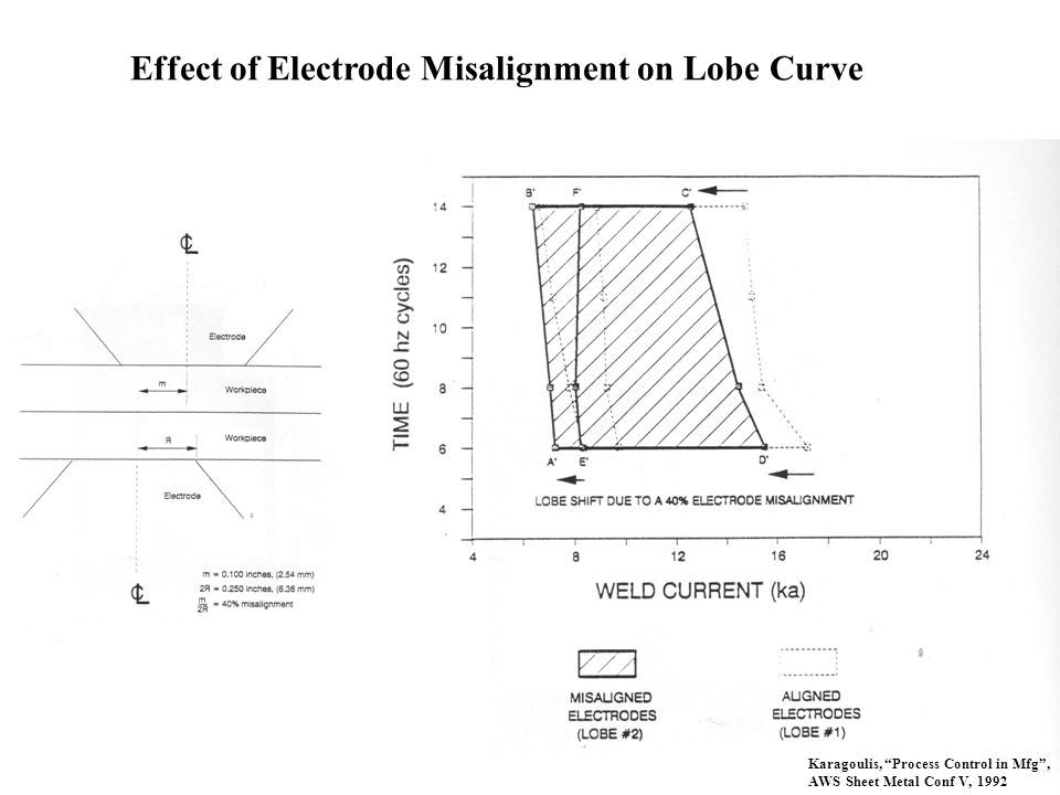 Effect of Electrode Misalignment on Lobe Curve