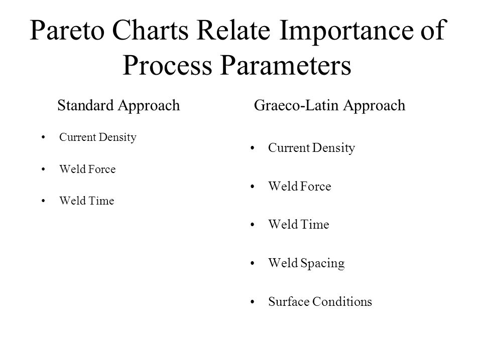 Pareto Charts Relate Importance of Process Parameters