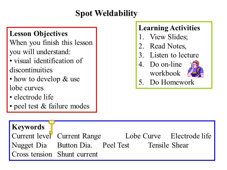 Spot Weldability Learning Activities View Slides; Lesson Objectives