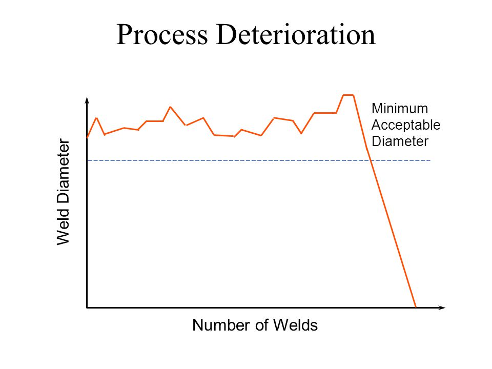 Process Deterioration