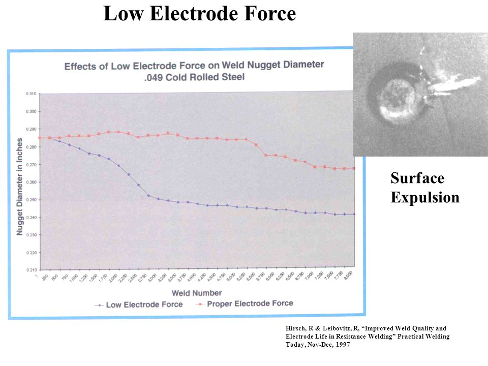 Low Electrode Force Surface Expulsion