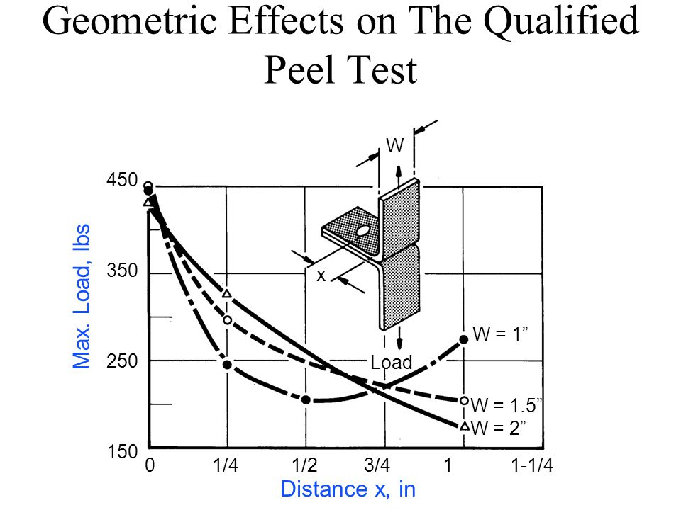 Geometric Effects on The Qualified Peel Test