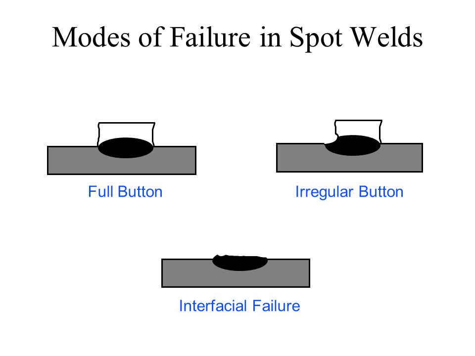 Modes of Failure in Spot Welds